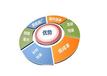 南京seo網站優化服務費包括哪些內容