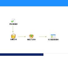 宣城企業ERP管理系統操作簡單圖片
