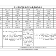 贵州国信国际商品GCE