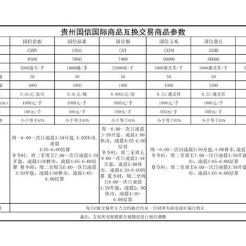 贵州国信再生资源交易市场有限公司