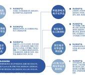 电子产品3c认证流程