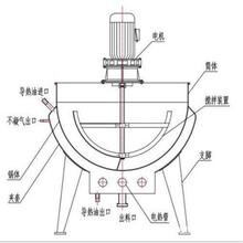 北京新款二手不銹鋼夾層鍋 可貴真實材料都在內圖片