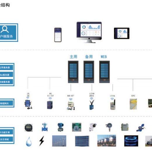 能耗監測云平臺,智能電力運維系統
