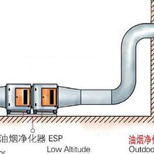 凈化器安裝廚房通風管道安裝,滁州通風管道安裝通風管道安裝圖片