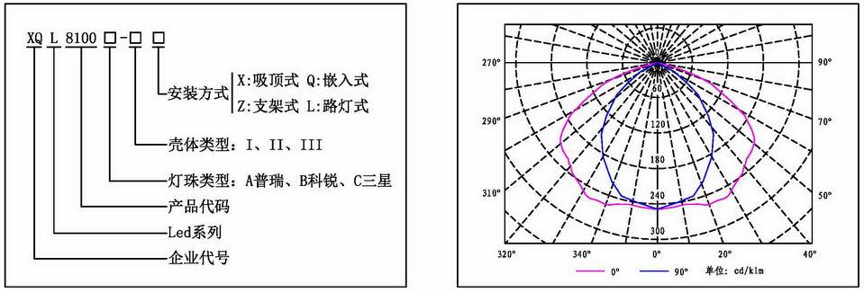 60wled防爆灯技术参数:1,额定功率:20w~150w   2,防爆标志:exdiict6