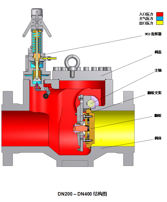进口天然气自力式安全切断阀图片