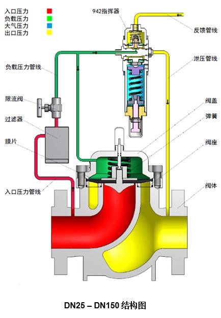产品结构图  如图3所示,气体调压阀(pcv)的压力取样点为工作阀门(pc