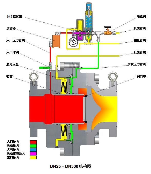 产品结构图  产品尺寸图    如图3和图4所示,气体调压阀(pcv)的压力