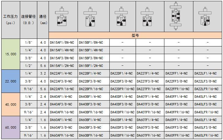 气控阀(常闭)选型表.jpg