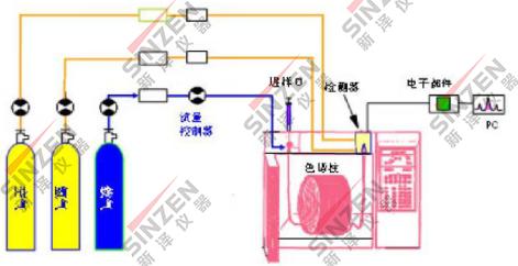 新泽气相色谱分析法.png