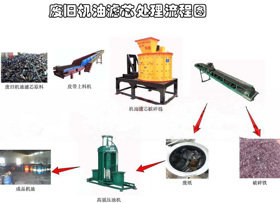 機油濾芯粉碎機工藝流程.jpg