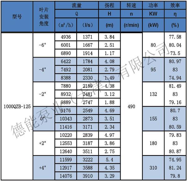 QZB卧式潜水轴流泵供应商_报价_安装说明示例图3