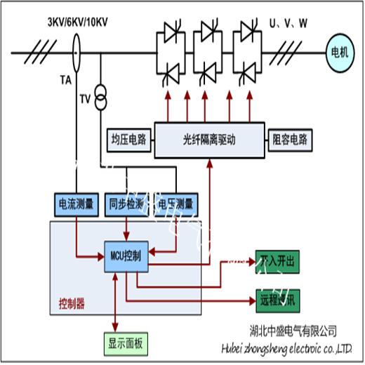 西宁高压电机软启动柜价格带保护功能的高压固态软启动装置