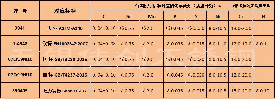 304H不銹鋼各國標準下成分.png