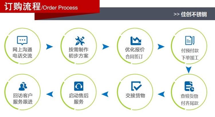 佳創不銹鋼訂購流程