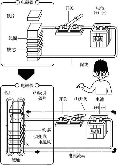 电磁铁的构造 2.电磁接触器的原理结构   3.