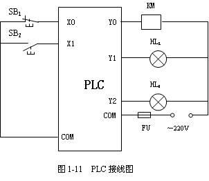 (2)指出PLC各部分的结构组成;认识手持编程器、编程适配器、通信电