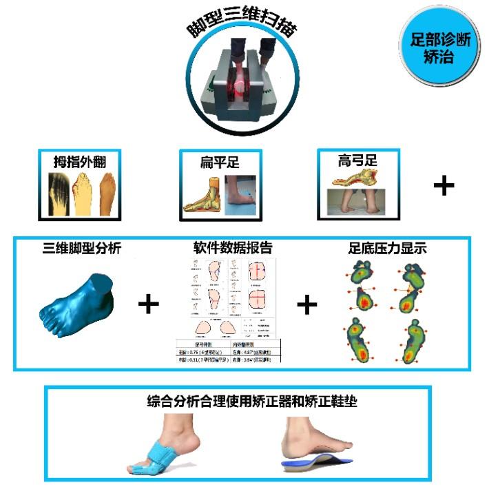 足部诊断矫正1.jpg