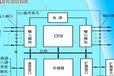 6ES7316-1AG00-0AB0視頻教程
