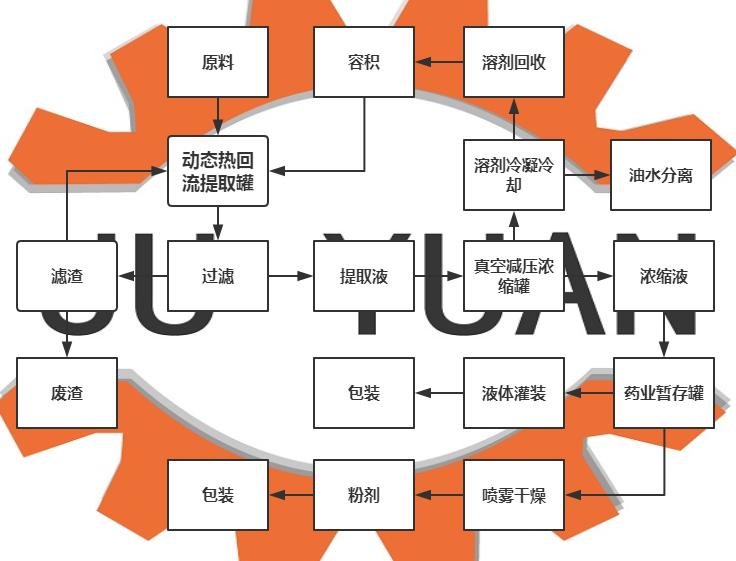 提取浓缩流程图.png