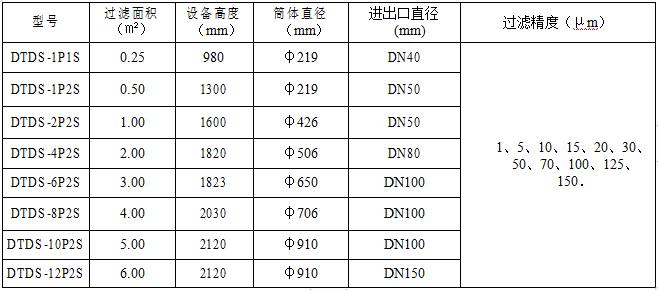 多袋式過濾機技術參數一覽表.png