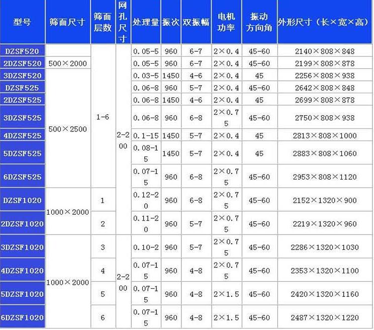 直线筛技术参数一览表.png