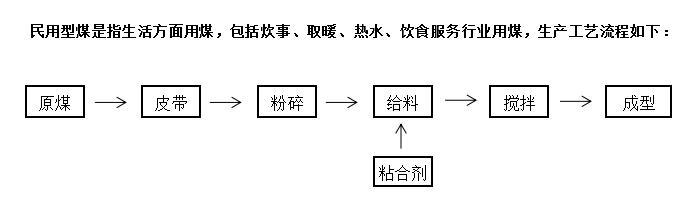 型煤生产流程.jpg