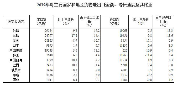 2019年对主要和地区货物进出口金额、增长速度及其比重