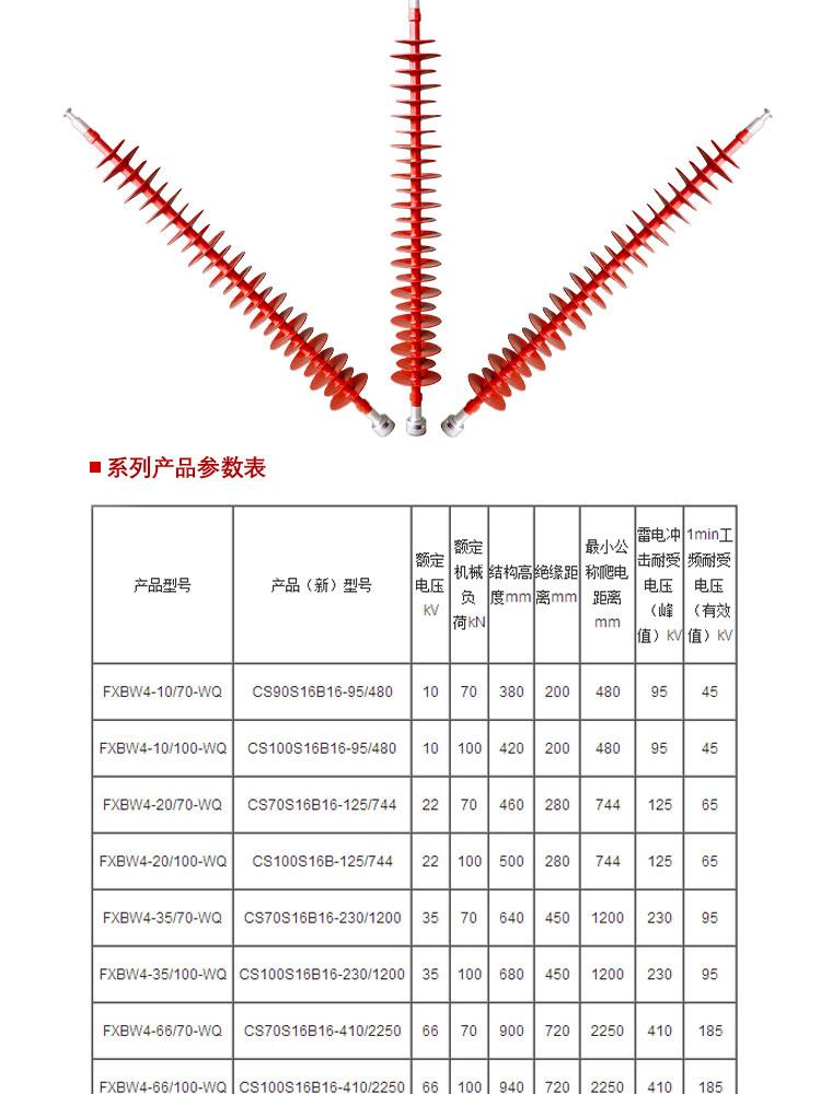 绝缘子型号-希然复合棒形悬式绝缘子FXBW-110/120
