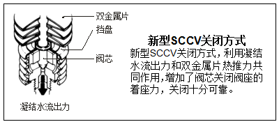 SCCV关闭系统.png