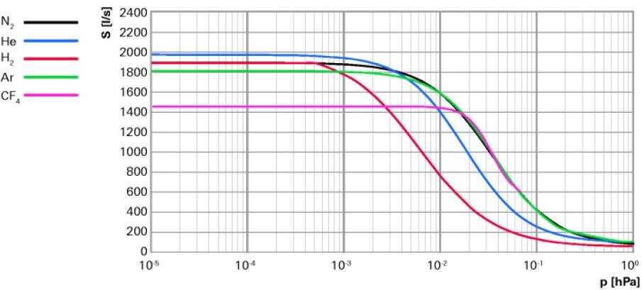 Pfeiffer 普發渦輪分子泵 HiPace 2300