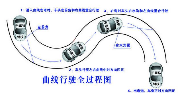 科目二s弯曲线行驶图片