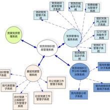 环球软件党员管理系统规范发展党员工作流程