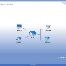 三易通服装销售系统-专注于服装行业信息化