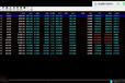 GTS分析软件微盘软件销售.贵金属软件