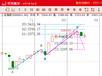 股票软件怎么看大盘_预测赢家_最好的股票软件