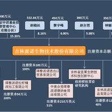 吉林派诺生物技术股份有限公司