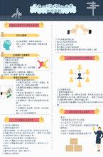 北京房产抵押估值,10日公正后就可下款,年息7.83%