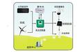 哈尔滨香坊区太阳能发电