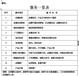 杭州淘宝代运营天猫代运营直通车推广