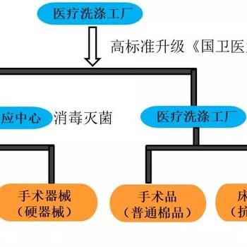 国药控股投资医疗区域化消毒供应中央