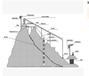 地质灾害自然边坡自动化监测系统