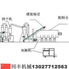 麗江小型木炭機多少錢一臺同豐機械帶你到炭廠去參觀圖片