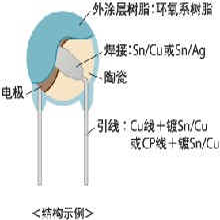 代理供应日本MURATA品牌安规电容器