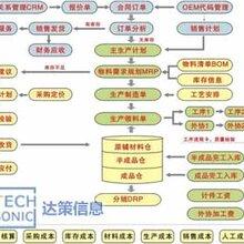 服装行业ERP实施服装厂管理软件实施尽在上海达策SAP咨询