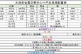 台湾一一一一一沥青招商代理打包70%至83%后扣10%月返,会员日返无加盟费一一一一一