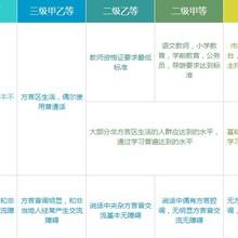 郑州金水区专业普通话口语培训班
