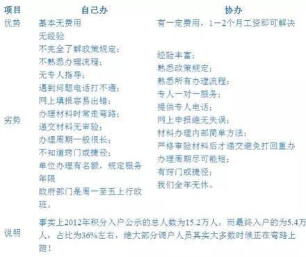 【深圳应届毕业生入户接收\/海外留学生引进入