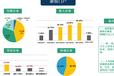 武汉道森网络公司,武汉智汇推、广点通、微信朋友圈广告