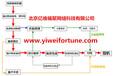 交换机维修价格,网络设备维修介绍,交换机维修流程
